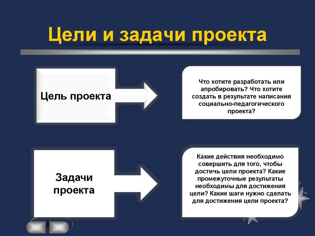 Цели и задачи: понятие, чем отличаются