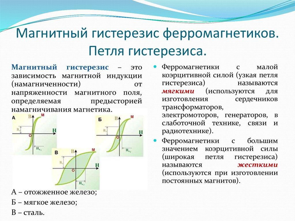 Гистерезис • ru.knowledgr.com