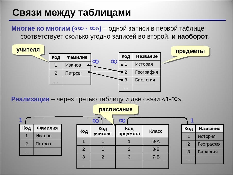 Реляционная модель данных — википедия с видео // wiki 2