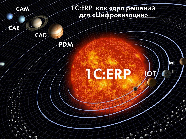 1с:erp управление предприятием   интеграция с системой «честный знак»