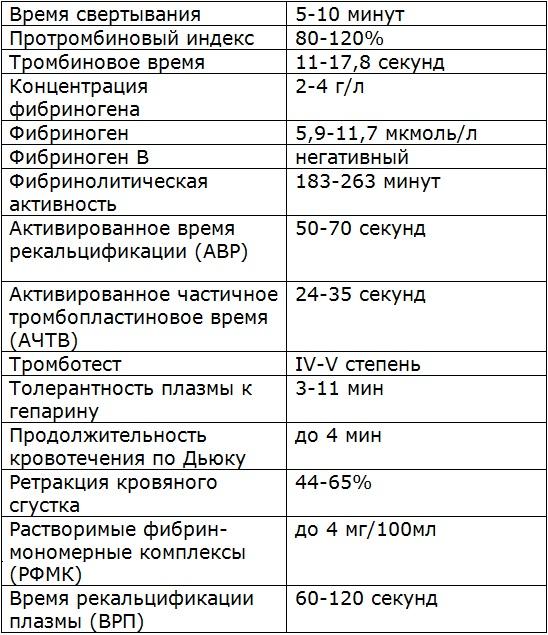 Коагулограмма нормальные показатели у взрослых и детей, таблицы