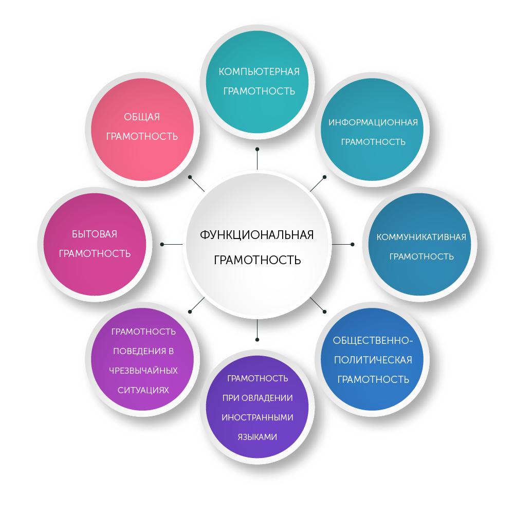 Особенности формирования функциональной грамотности учащихся по предметам гуманитарного цикла | статья в сборнике международной научной конференции