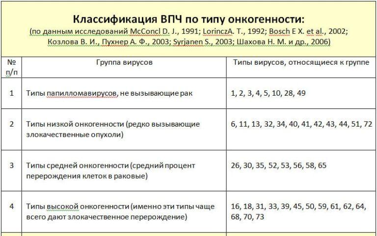 Расшифровка анализа на впч: интерпретация результатов анализов. вероятный диагноз