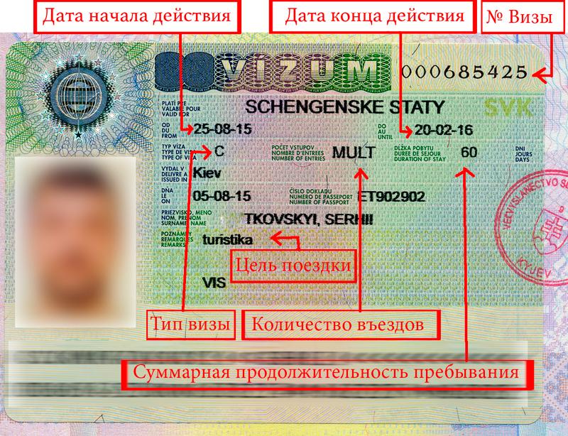 Что собой представляет шенгенская виза (шенген)?