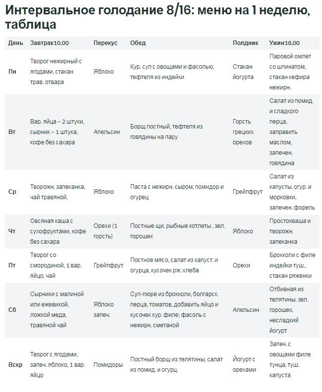 Обзор системы интервального голодания 16/8 с опорой на исследования