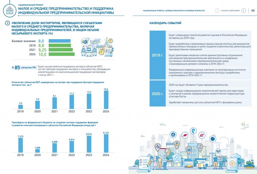 Субъекты малого и среднего предпринимательства (мсп): основные положения участия в закупках товаров, работ и услуг