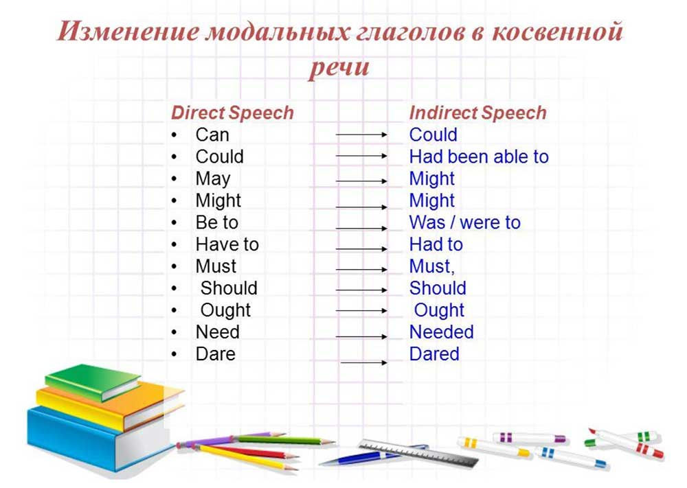 Прямая и косвенная речь - примеры в английском языке: что это такое, упражнения и правила образования