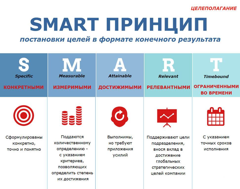 Smart – правильная система постановки целей | многозадачность