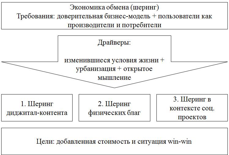 Переезд в коворкинги, перевод в коливинги: дайджест шеринга №9 :: рбк тренды