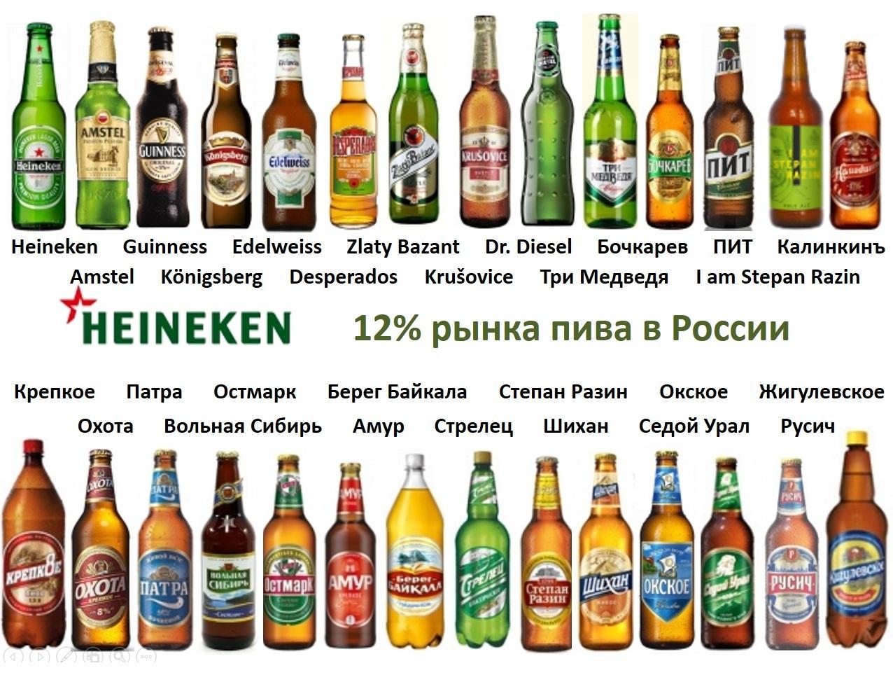 Всё о пиве