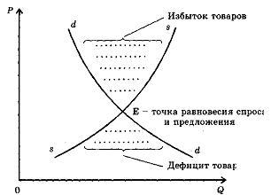 Рыночное равновесие: определение понятия, условия возникновения