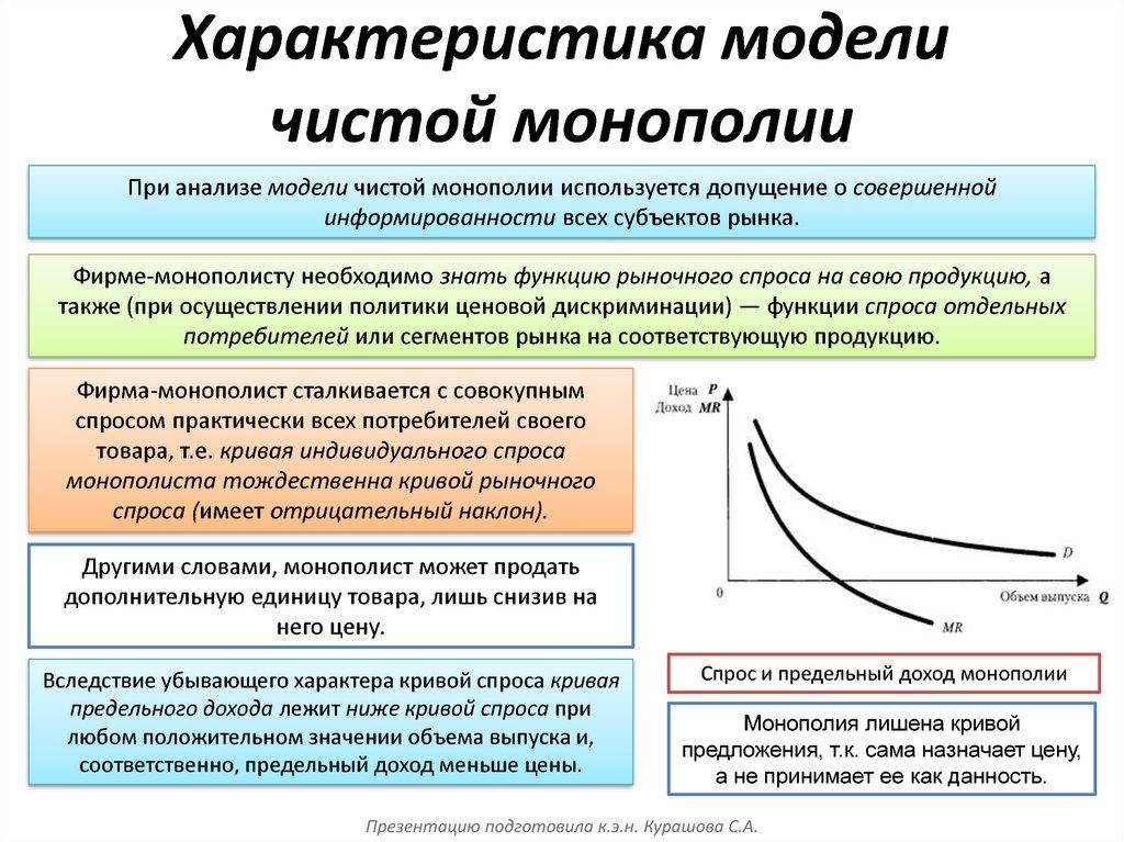 Что такое монополия в экономике простыми словами?
