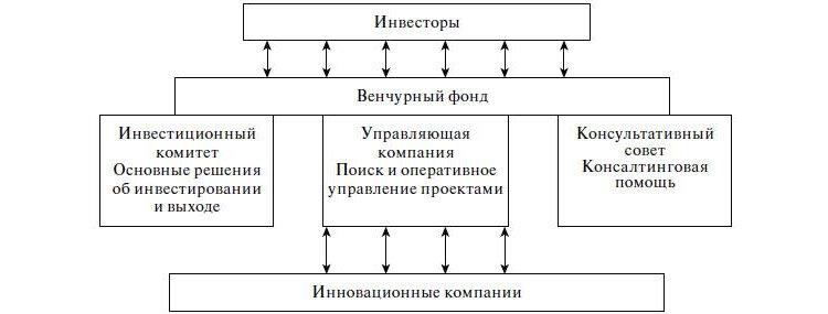 Что такое венчурный капитал: объяснение простыми словами на понятном языке