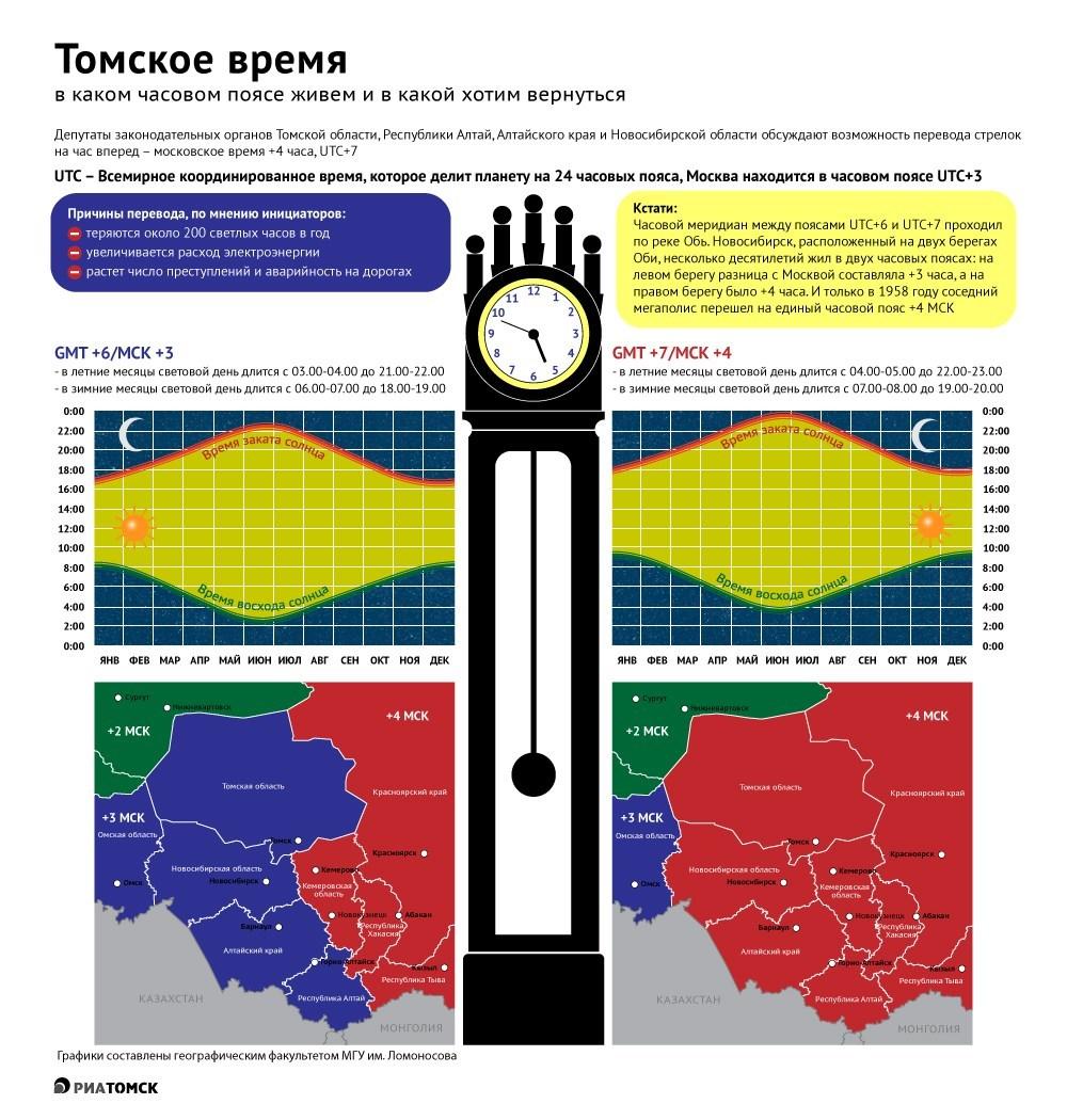 """Конспект """"часовые пояса. местное время"""" - учительpro"""