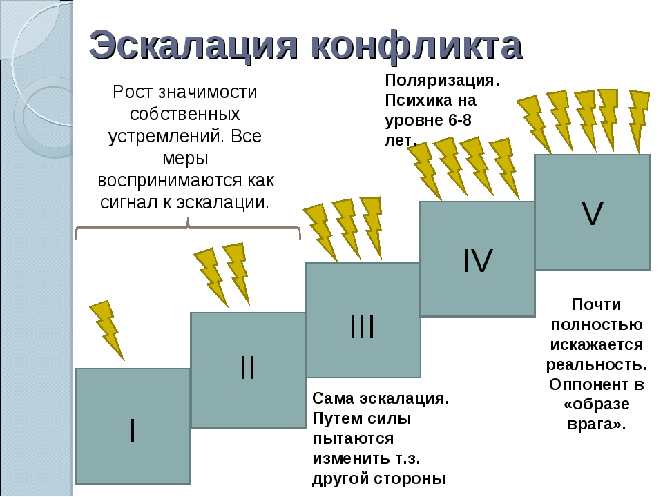 Эскалация - что это? понятие эскалации конфликта, спора, насилия. принципы эскалации