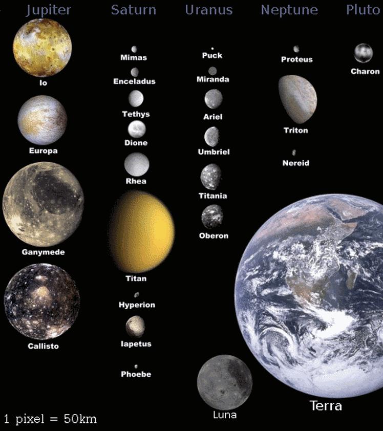 Солнечная система ее планеты и строение