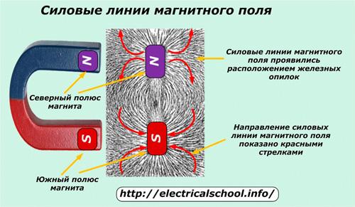 Магнитное поле — википедия. что такое магнитное поле