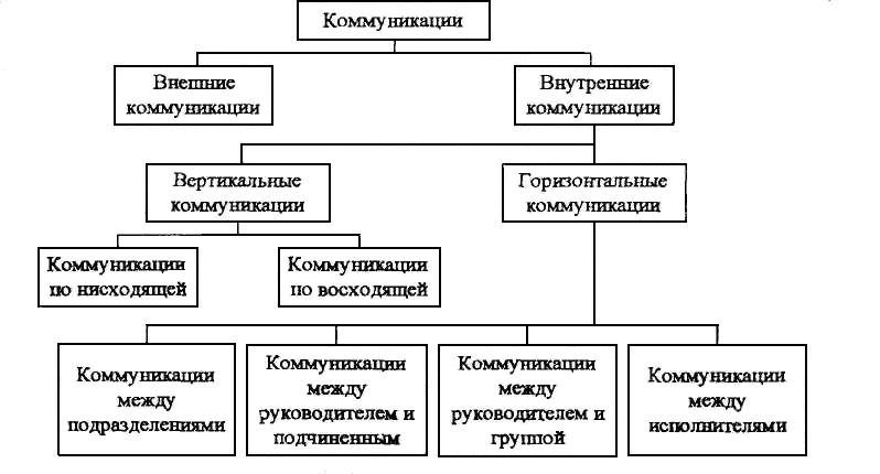 Коммуникация —  что это такое и виды коммуникаций | ktonanovenkogo.ru