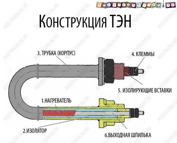 Трубчатый электронагреватель — википедия. что такое трубчатый электронагреватель