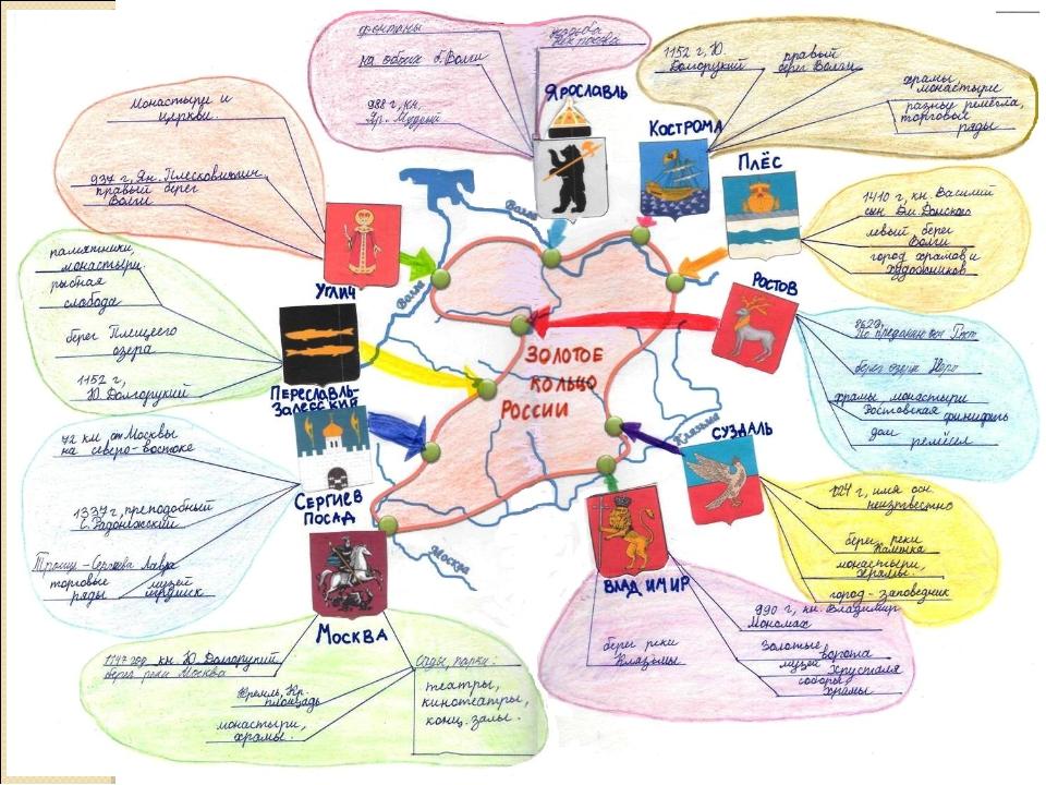 Техника mind mapping – ментальные карты: как применять, что почитать по теме