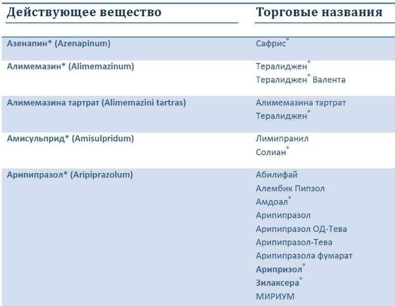 Нейролептики: что это такое, список препаратов, механизм действия, показания к применению