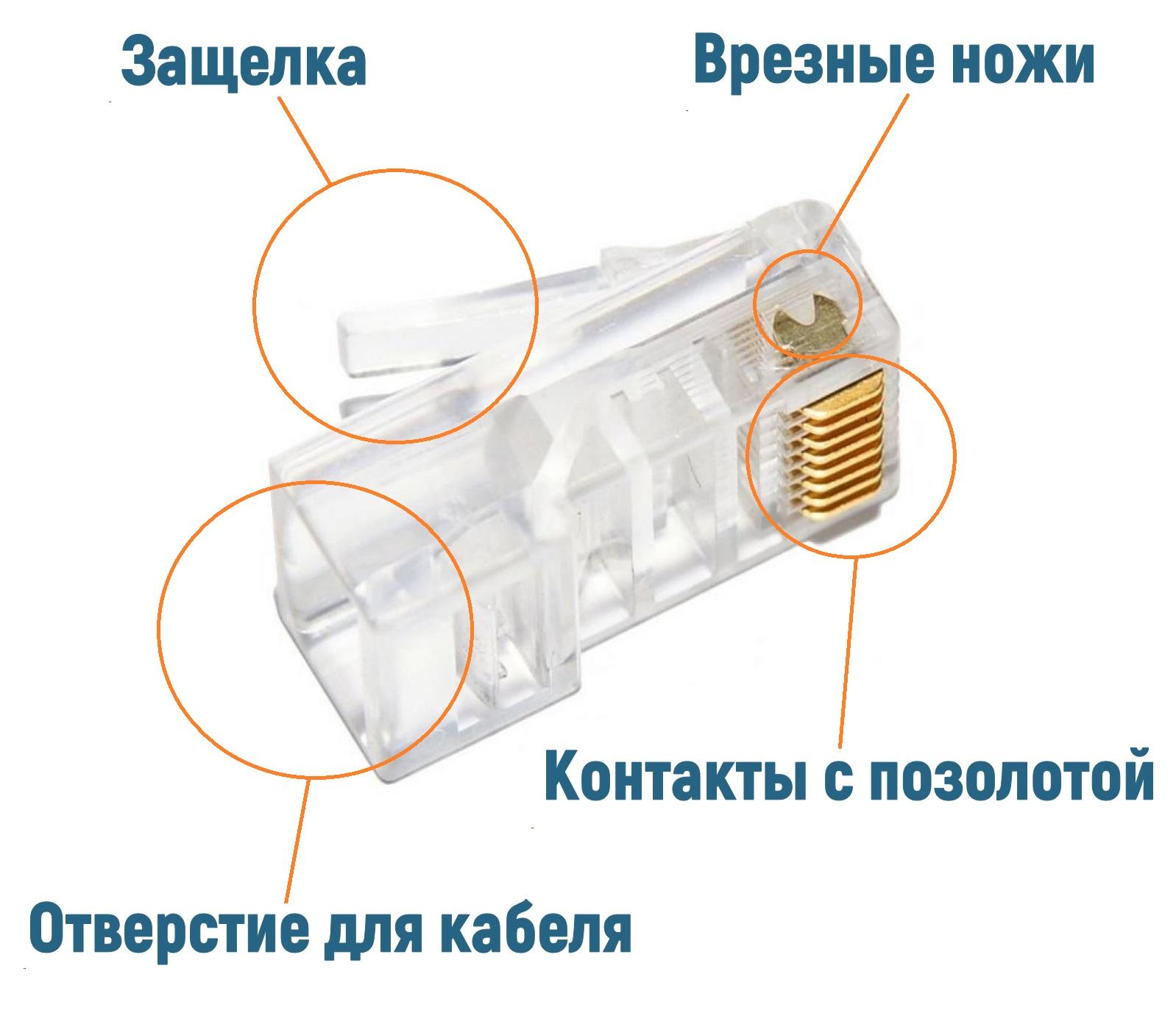 Коннектор. что такое коннектор, и какие бывают типы коннекторов?