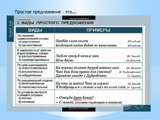 Сложное предложение – примеры, схема и порядок частей (3 класс, русский язык)
