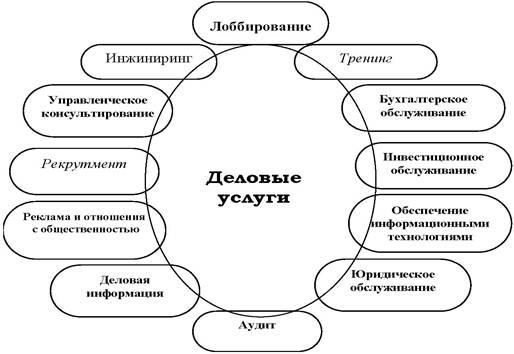 Управленческий консалтинг — что это + как заказать услугу