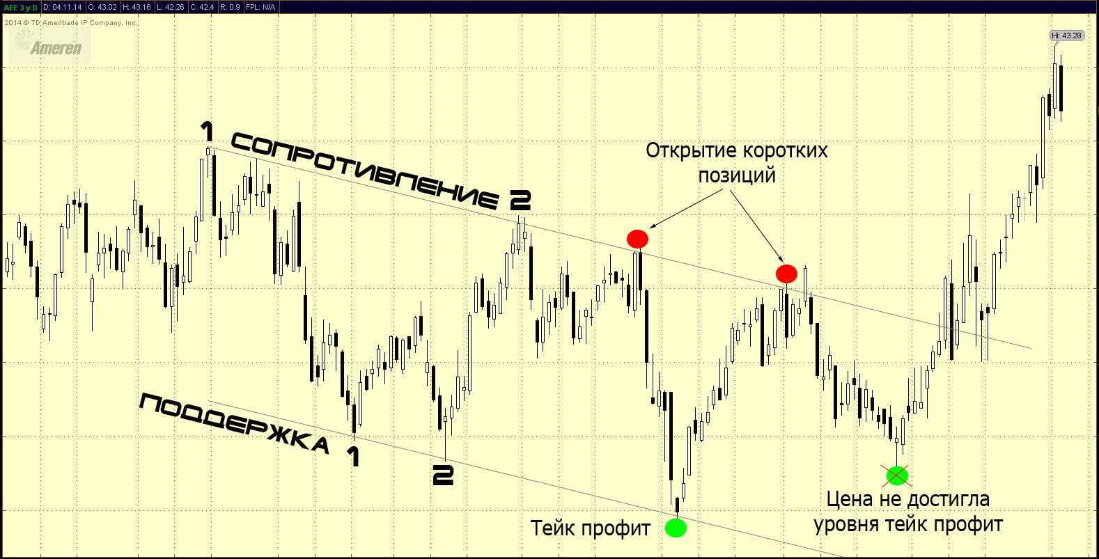 Стоп лосс и тейк профит (что это) - как применять | equity
