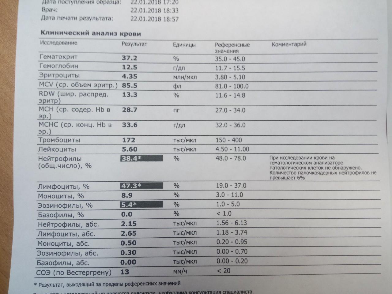 Mpv в анализе крови: что это такое, норма у женщин и мужчин