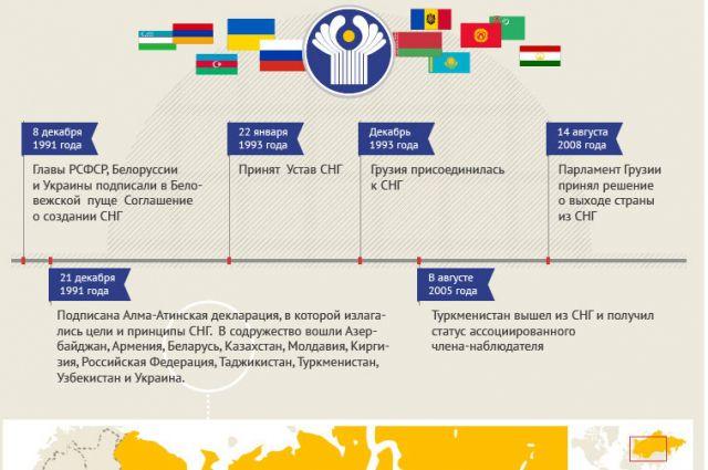 Страны снг: список участников на 2020 год, расшифровка