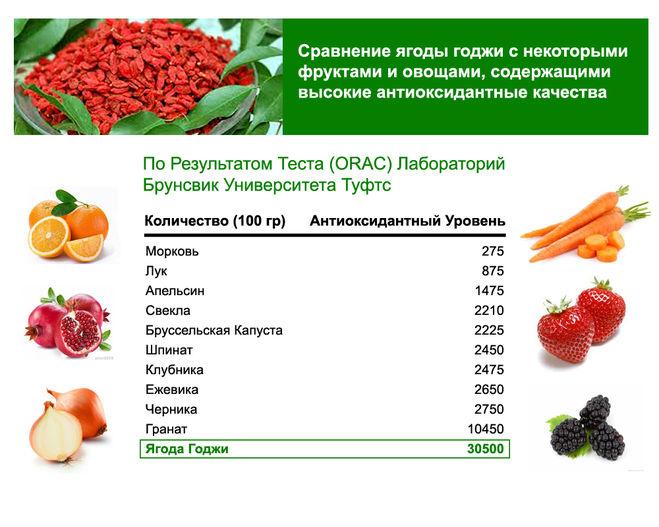 7 видов антиоксидантов, какие они бывают и где содержатся?