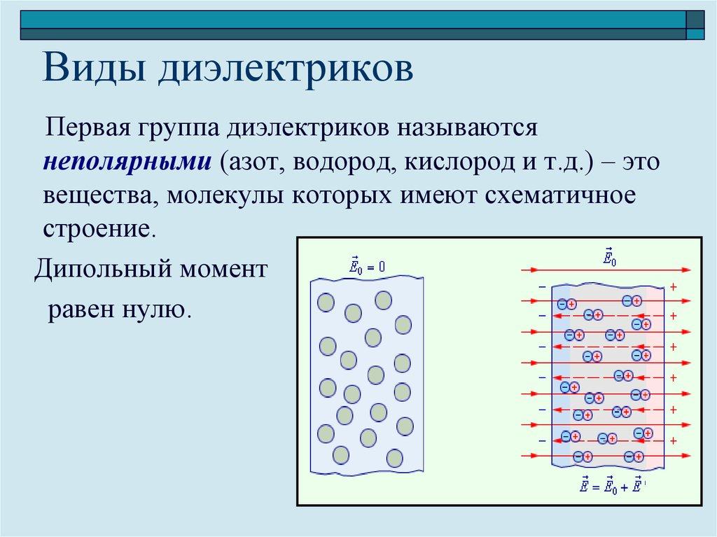 Диэлектрик - что такое? свойства диэлектриков