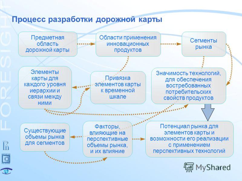 Дорожная карта проекта или roadmap проекта   управление проектами.ру