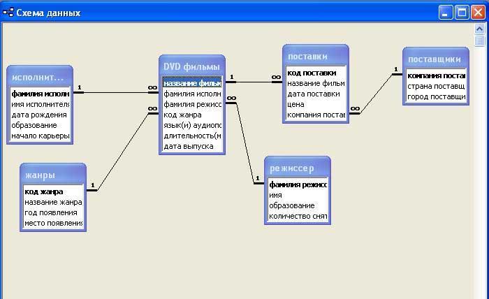 База данных: назначение и сфера применения