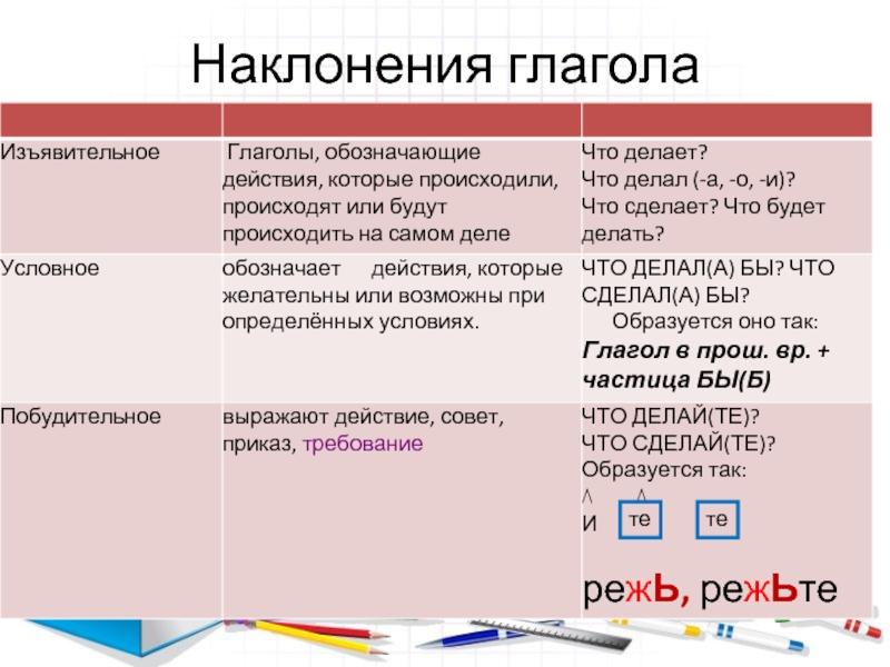 Наклонение глагола – как определить, таблица с примерами в русском языке