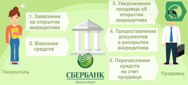 Не знаете что такое аккредитив в банке при покупке — продаже квартиры? мы вам расскажем доступным языком!