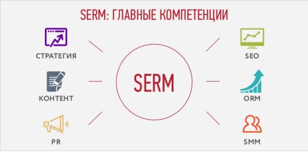 Что такое serm?