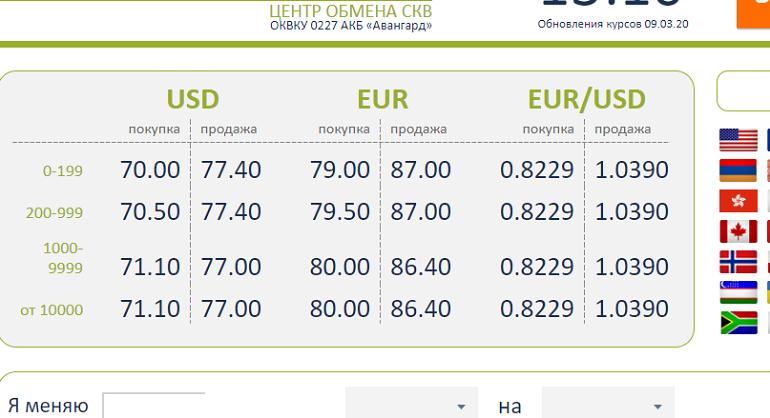 Евро. история евро – валюты ес, символ, изображение купюр и монет, соотношение и курс евро к рублю