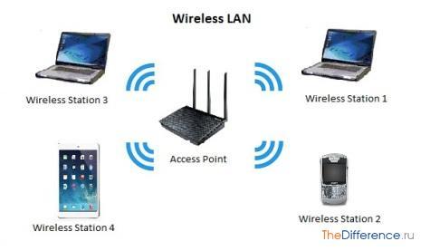 Локальные и глобальные компьютерные сети