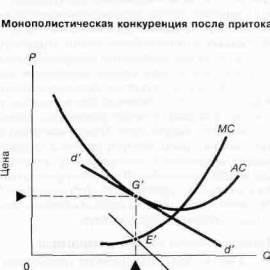 Реферат: что такое монополистическая конкуренция - bestreferat.ru