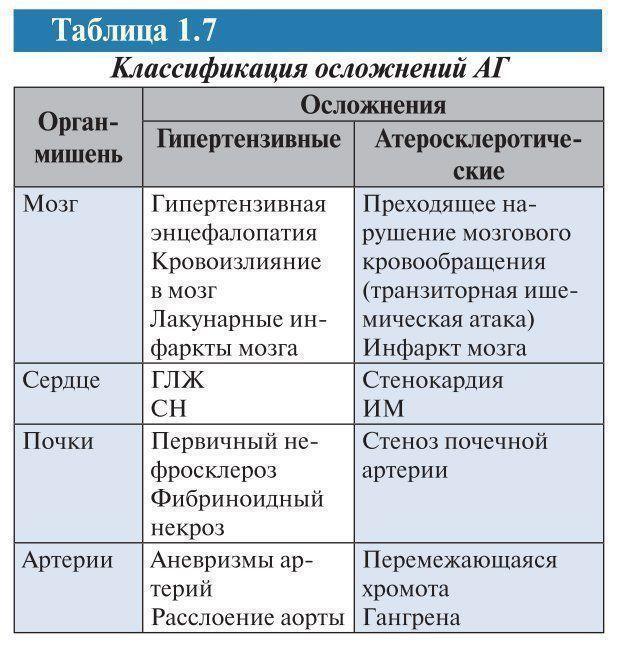 Гипертония степени 2: причины, диагностика