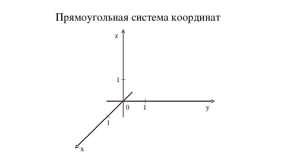Прямоугольная система координат — википедия. что такое прямоугольная система координат