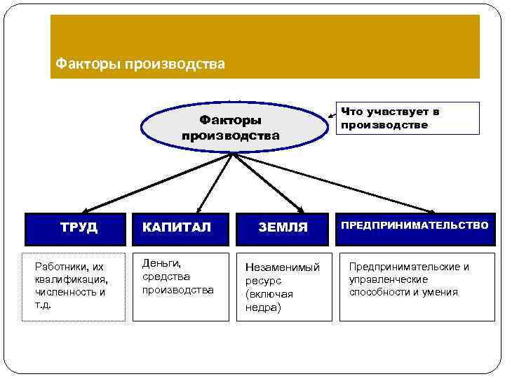 Капитал — википедия с видео // wiki 2