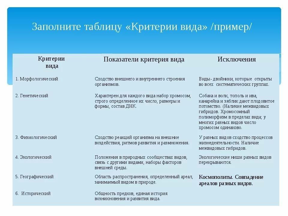 Критерии вида по биологии — таблица с примерами