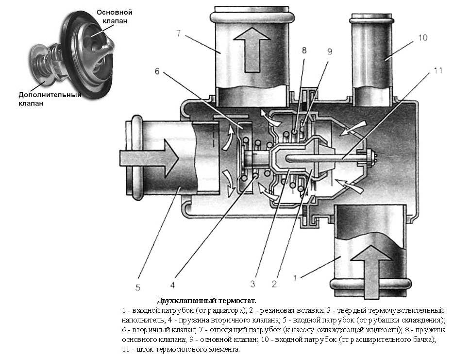 Программируемые термостаты. виды и принцип действия.