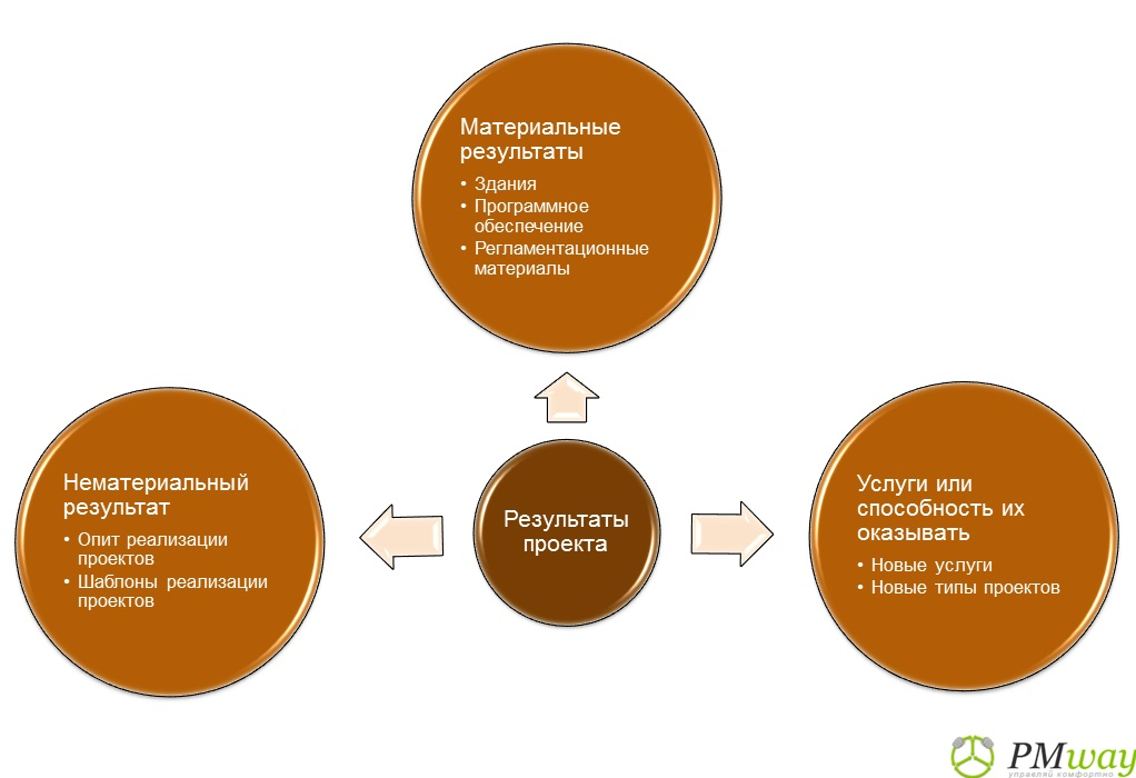 Как правильно готовить продуктовую стратегию? руководство для менеджеров продуктов / блог компании hygger / хабр