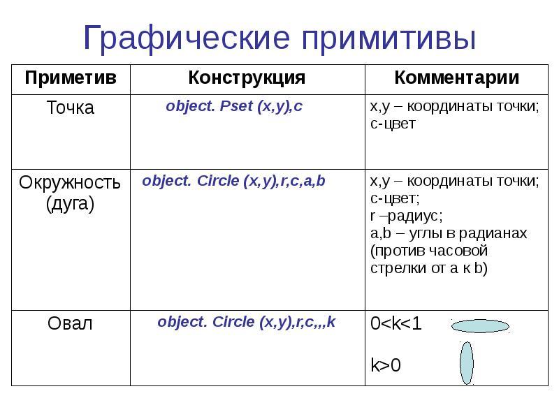 Виды примитивов, система координат, единицы измерений