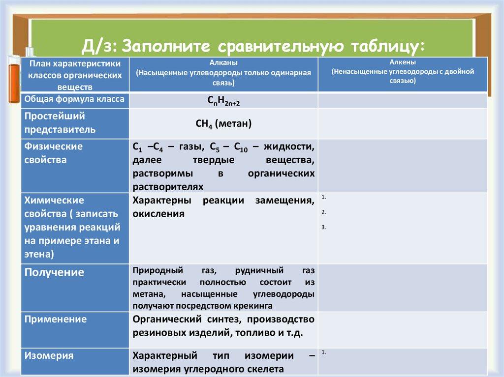 Этилен (этен), получение, свойства, химические реакции