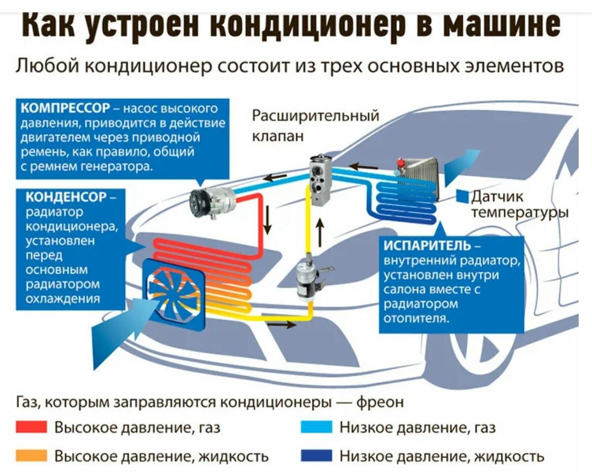 Принцип работы климат-контроля в автомобиле